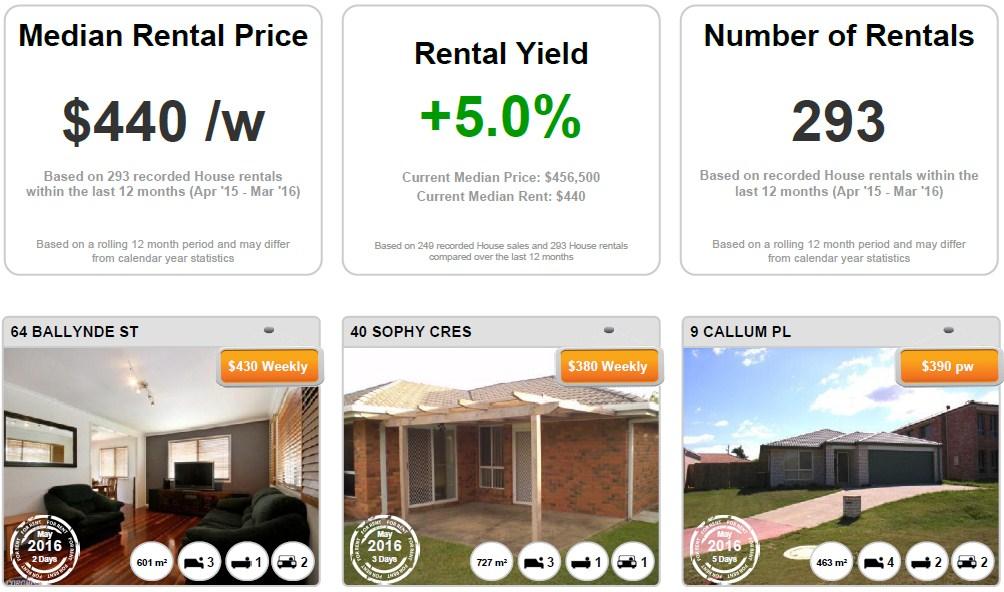 BRACKEN RIDGE - Properties For Rent