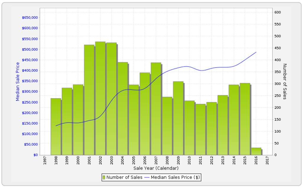 BRACKEN RIDGE - Sales Statistics (Houses)