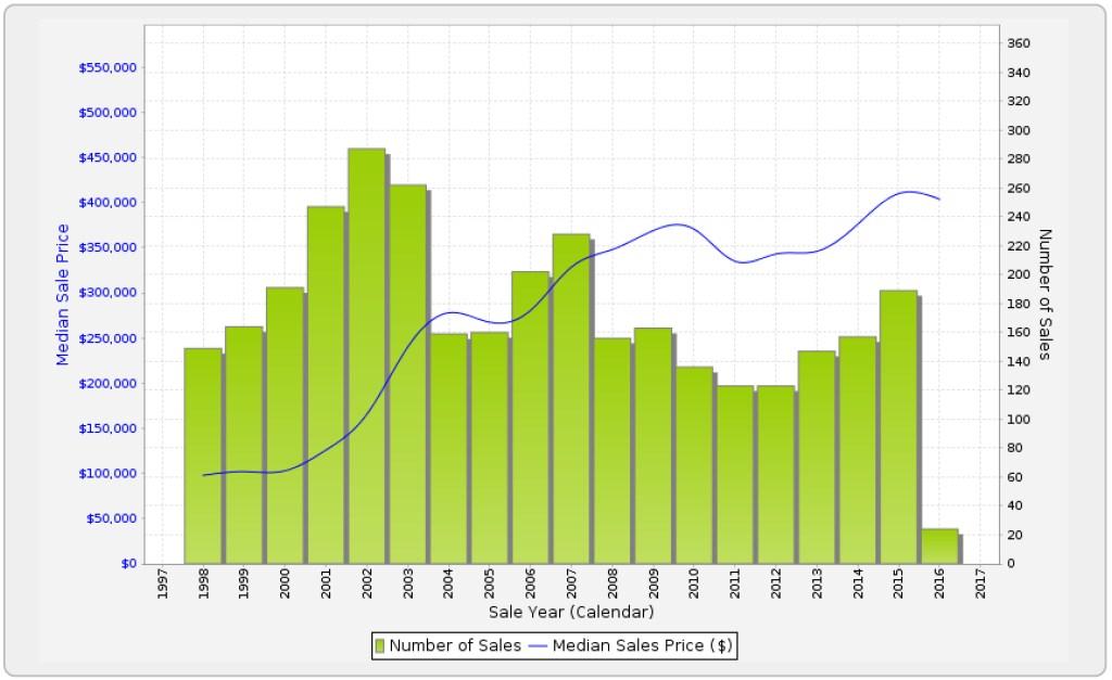 CLONTARF - Sales Statistics (Houses)