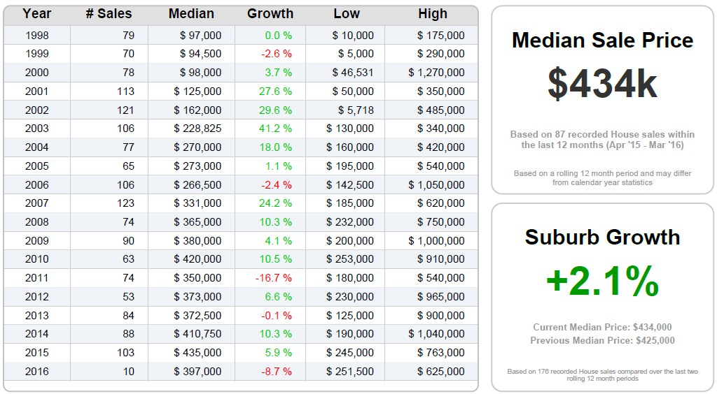 DEAGON - Sales Statistics (Houses)