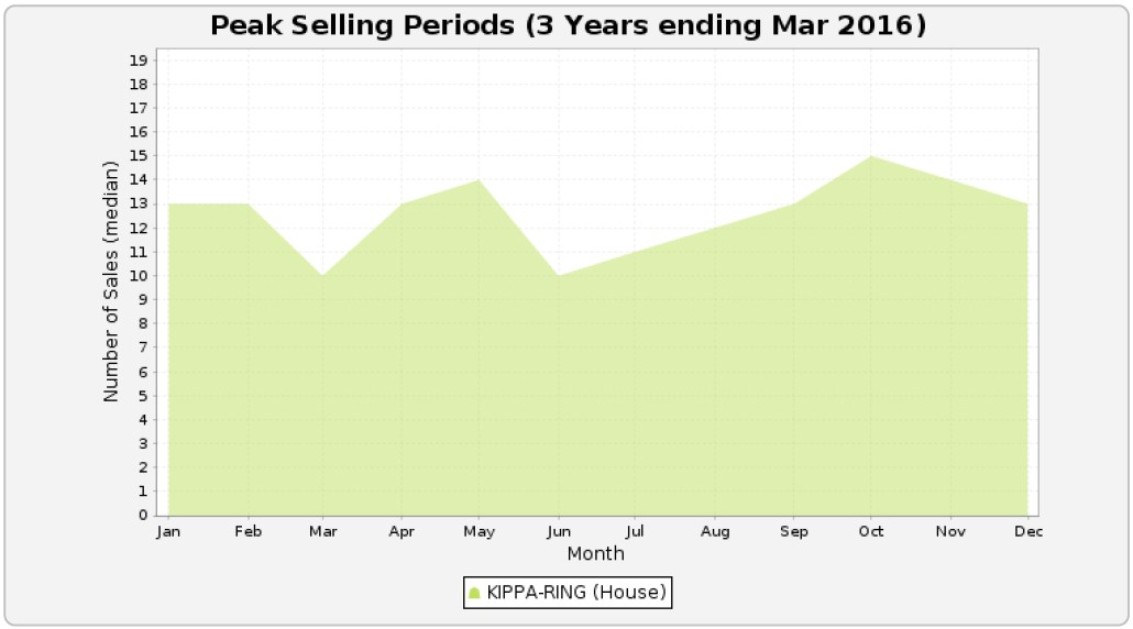 KIPPA-RING - Peak Selling Periods