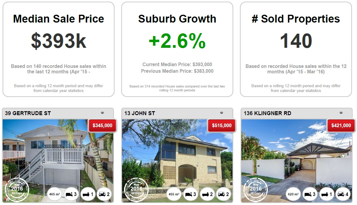 REDCLIFFE-Recently-Sold-Properties