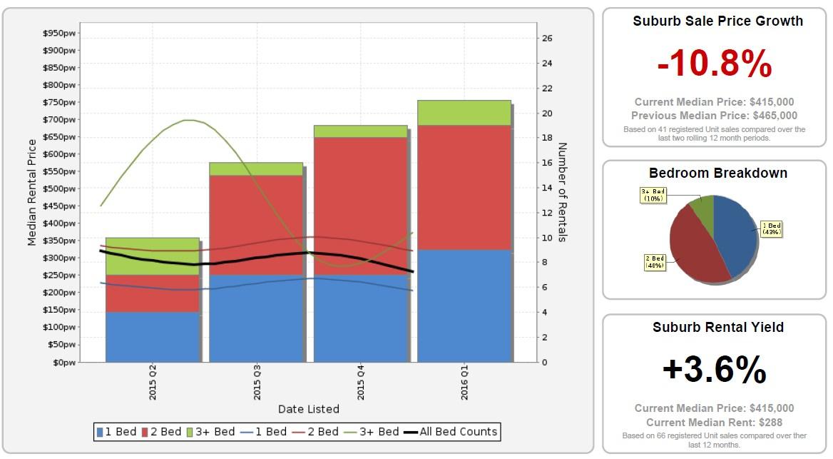 SANDGATE - Median Weekly Rents (Units)