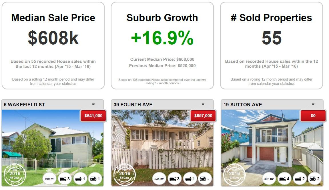 SANDGATE - Recently Sold Properties