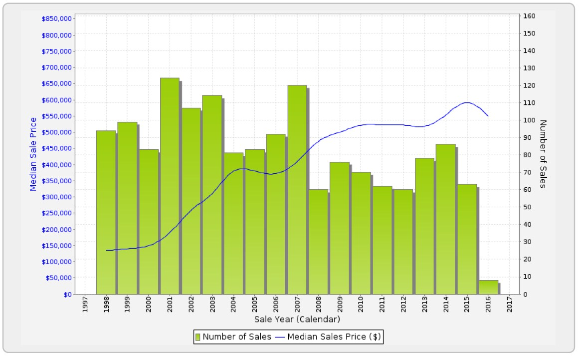 SANDGATE - Sales Statistics (Houses)