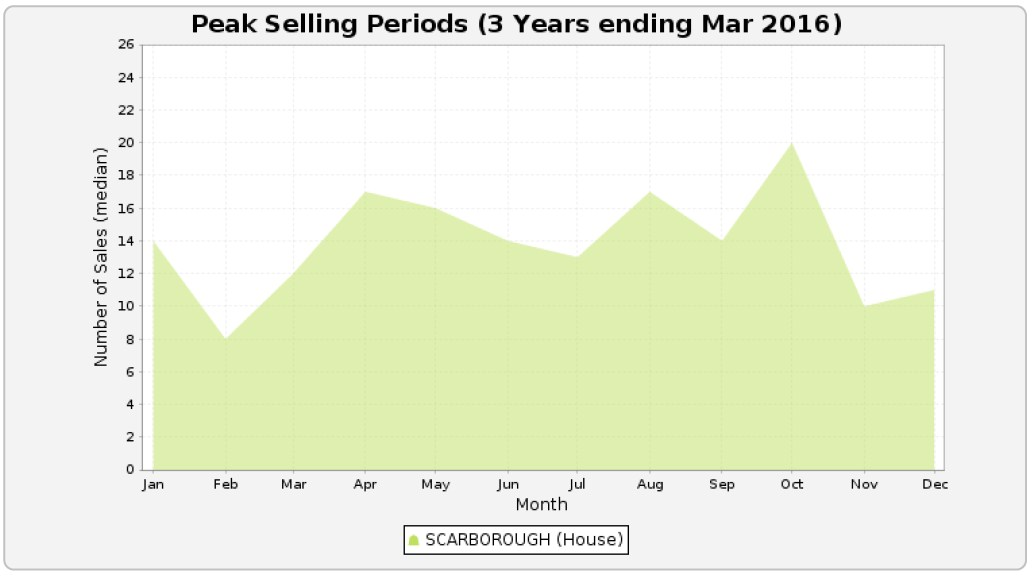 SCARBOROUGH - Peak Selling Periods