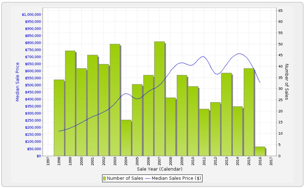 Sales Statistics (Houses)
