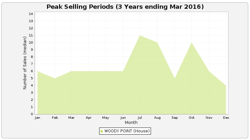 WOODY POINT - Peak Selling Periods