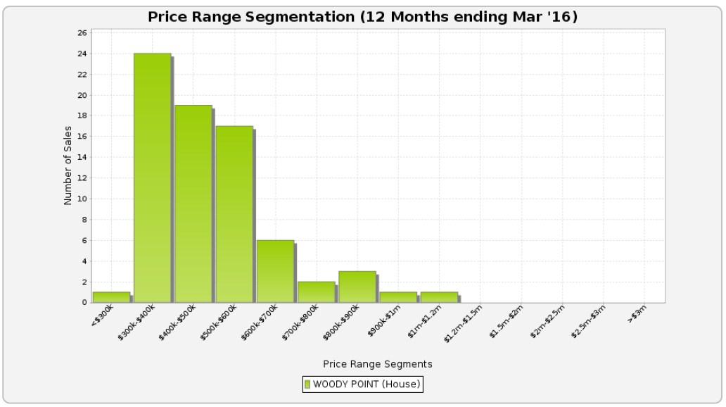 WOODY POINT - Price Range Segments